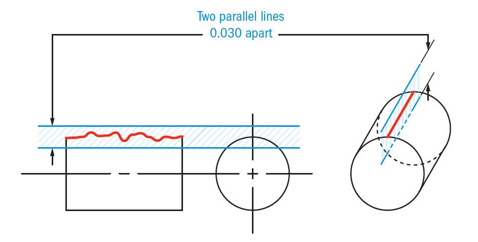 Straightness gdt basics straightness surface tolerance zone malvernweather Gallery