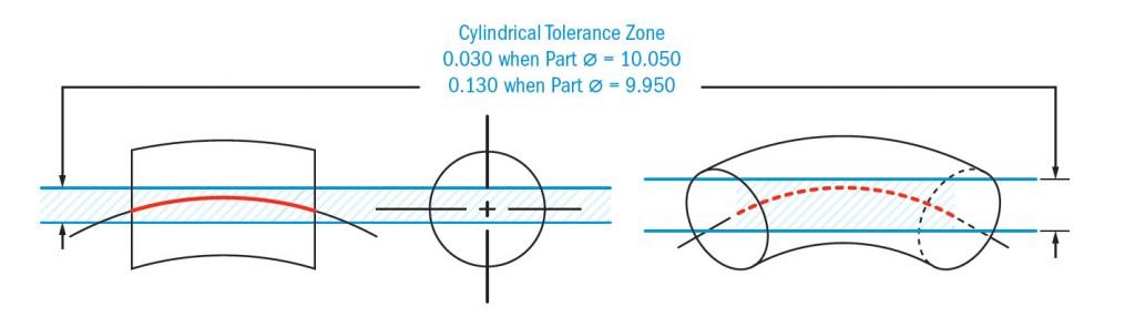 Straightness-Axis-Tolerance-Zone-